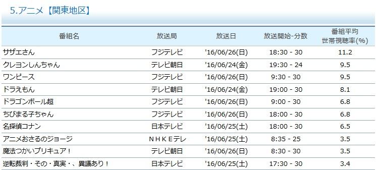 Audience Dragon Ball Super du 20 au 26 juin