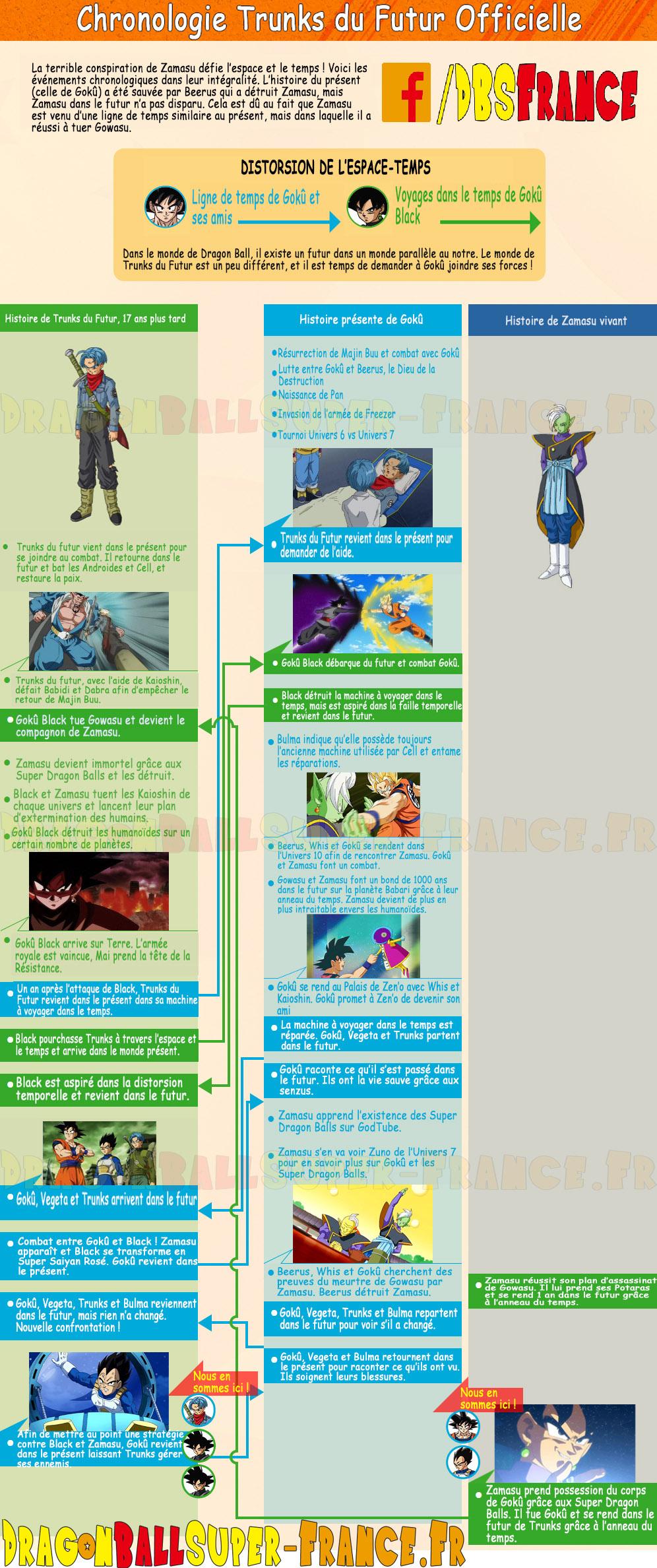 """Le site officiel de Dragon Ball Super met à jour la chronologie de l'arc """"Mirai Trunks"""""""