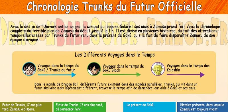 Le site officiel de Dragon Ball Super met à jour la chronologie finale de l'arc Mirai Trunks