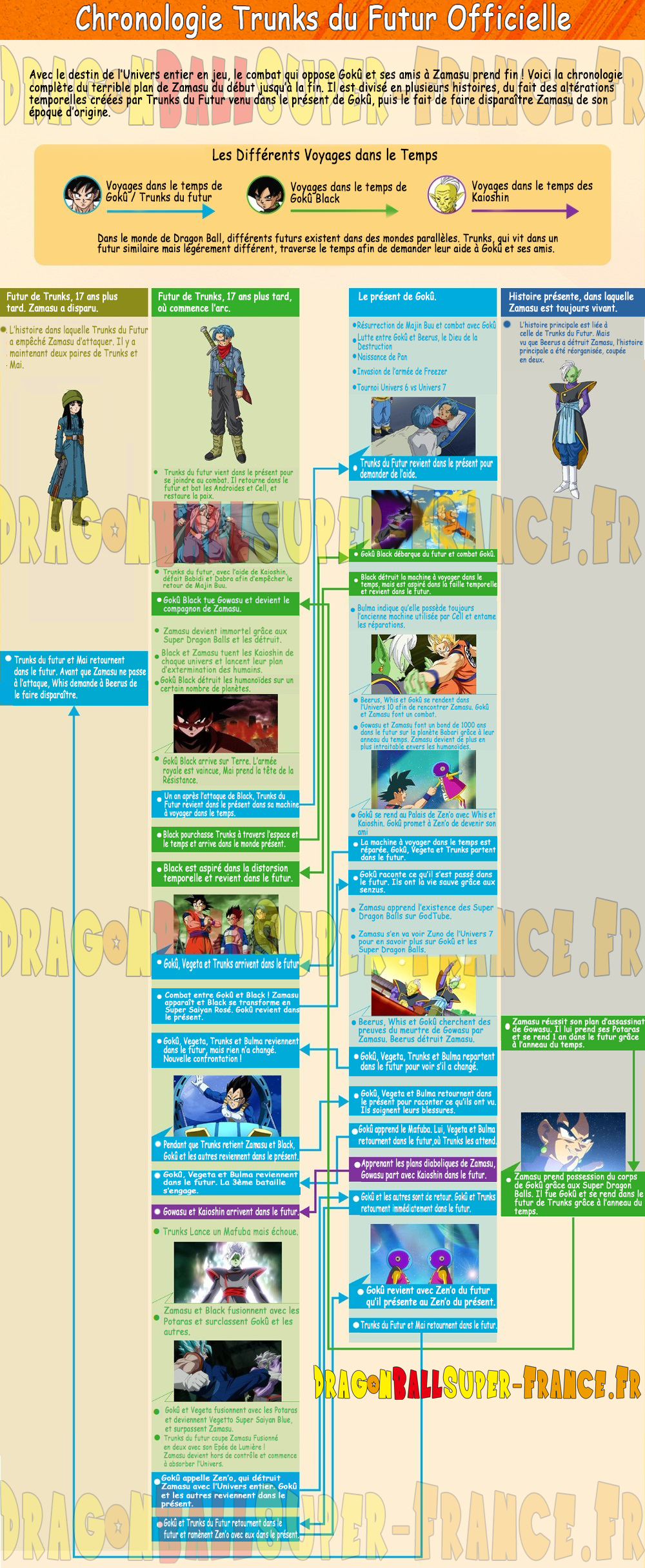 Le site officiel de dragon ball super met jour la chronologie finale de l arc mirai trunks - Dragon ball z site officiel ...