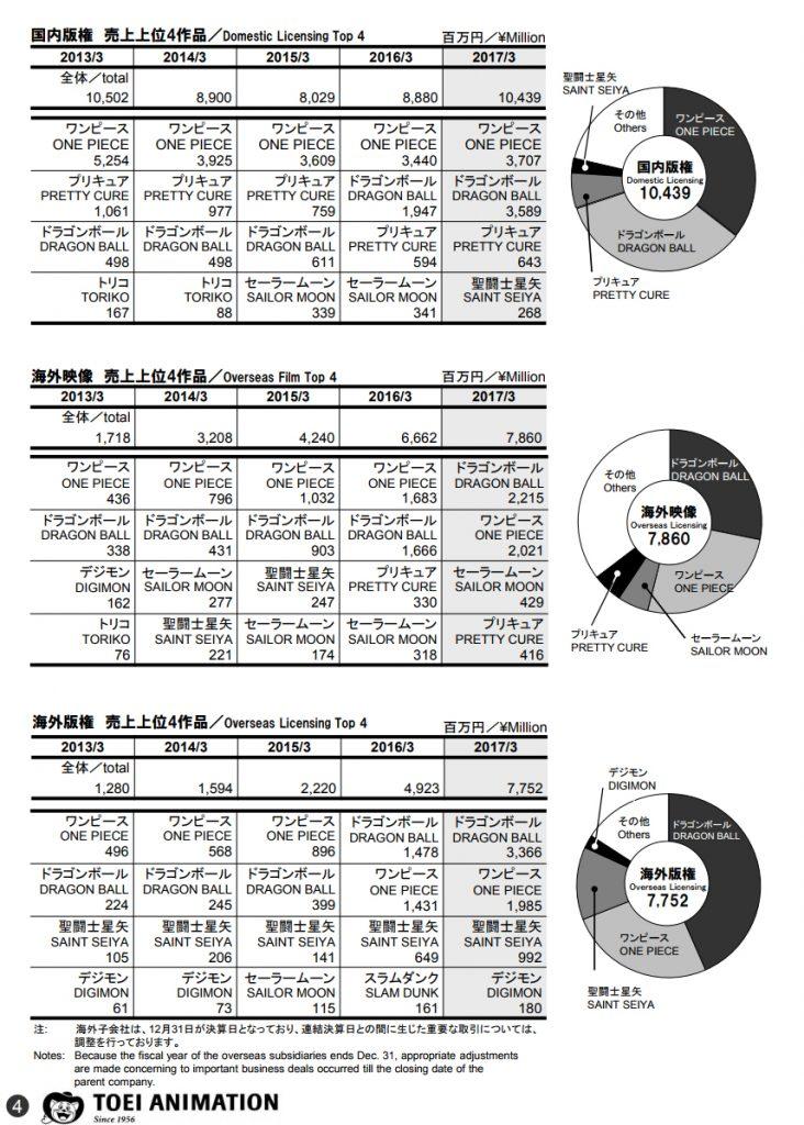 Dragon Ball continu de booster le chiffre d'affaire de la Toei et de Bandai Namco en 2017