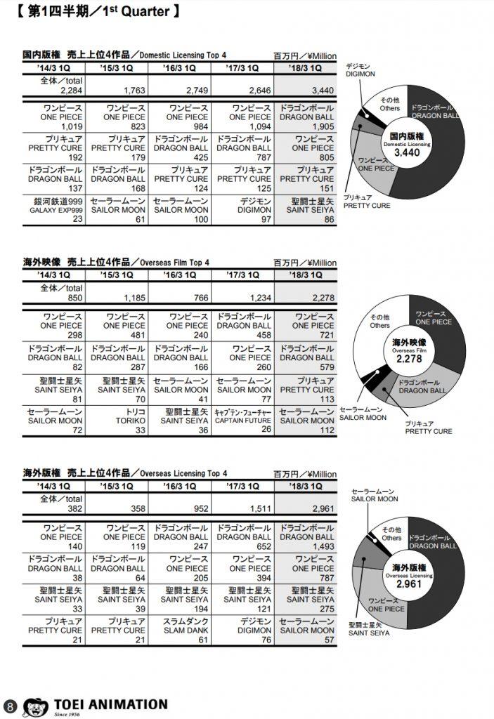 Dragon Ball - Résultats du premier trimestre 2018 pour Bandai Namco et Toei Animation