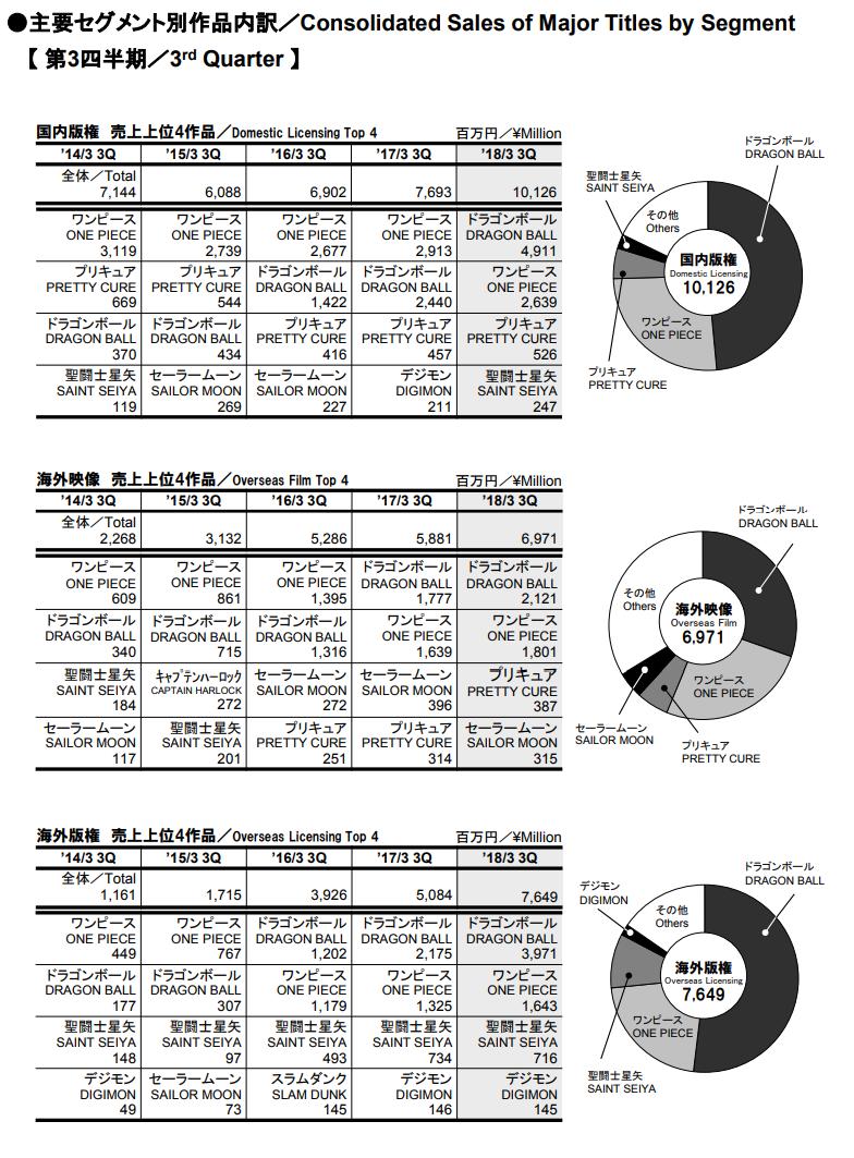 Dragon Ball – Résultats fiscaux du 3ème Trimestre pour Toei Animation et Bandai Namco