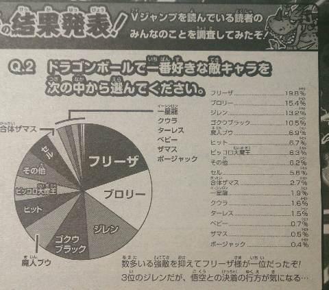 Classement des ennemis pr f r s de dragon ball au japon - Au coeur de dragon ball ...