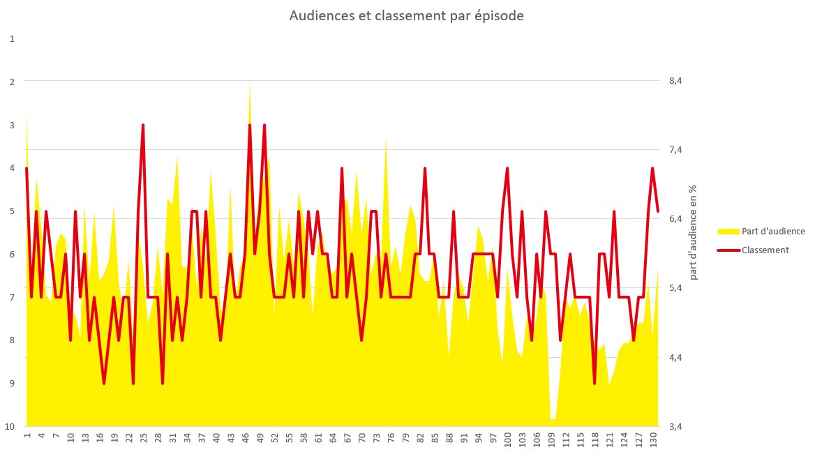 Le Wiki Dragon Ball Super - Les audiences japonaises