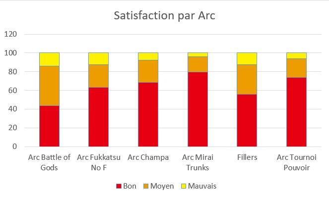 Le Wiki Dragon Ball Super - Satisfaction par Arc