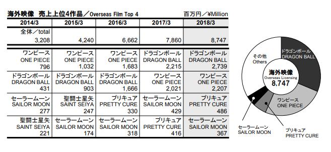 Dragon Ball – Résultats de l'année fiscale 2018 pour Toei Animation et Bandai Namco