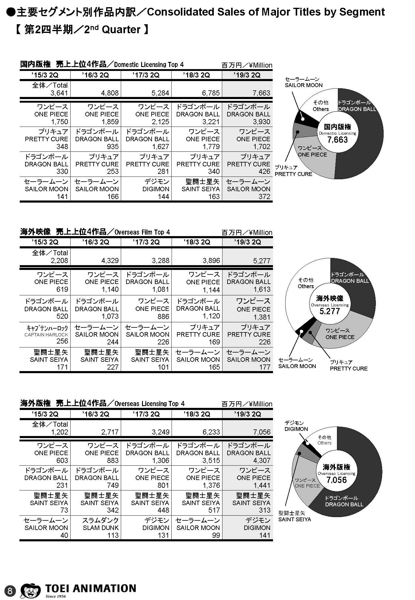Dragon Ball – Résultats du deuxième trimestre fiscal 2019 pour Toei Animation
