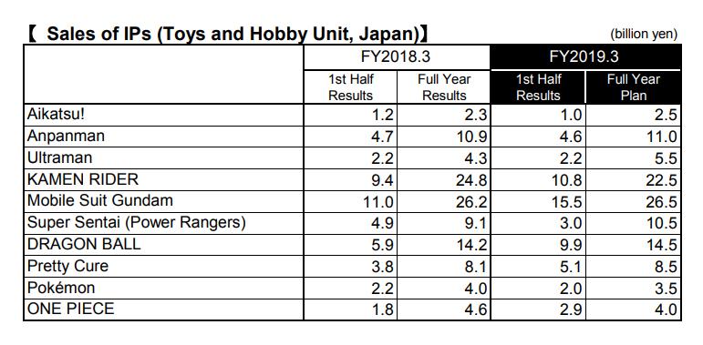 Dragon Ball – Résultats du 2ème Trimestre de l'année fiscale 2019 pour Bandai Namco