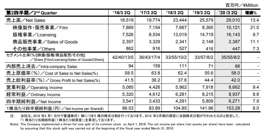 Dragon Ball – Résultats du 2ème Trimestre de l'année fiscale 2020 pour Toei Animation