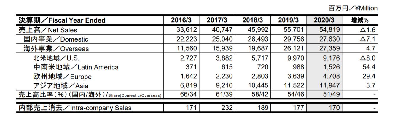 Toei bilan fiscal 2020 - vente par continent