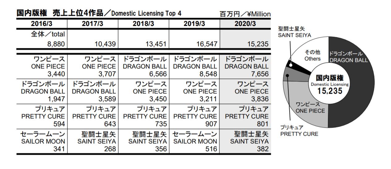Toei bilan fiscal 2020 - licences au japon
