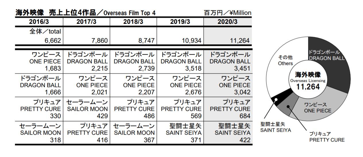 Toei bilan fiscal 2020 - licences vidéos à l'étranger