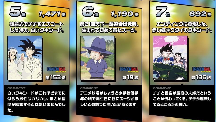 Résultats du concours KAKAROT COLLECTION : Les tenues de Goku préférées des japonais