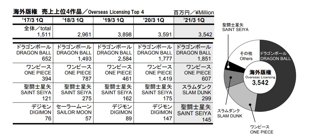Dragon Ball – Résultats du 1er Trimestre de l'année fiscale 2021 pour Toei Animation