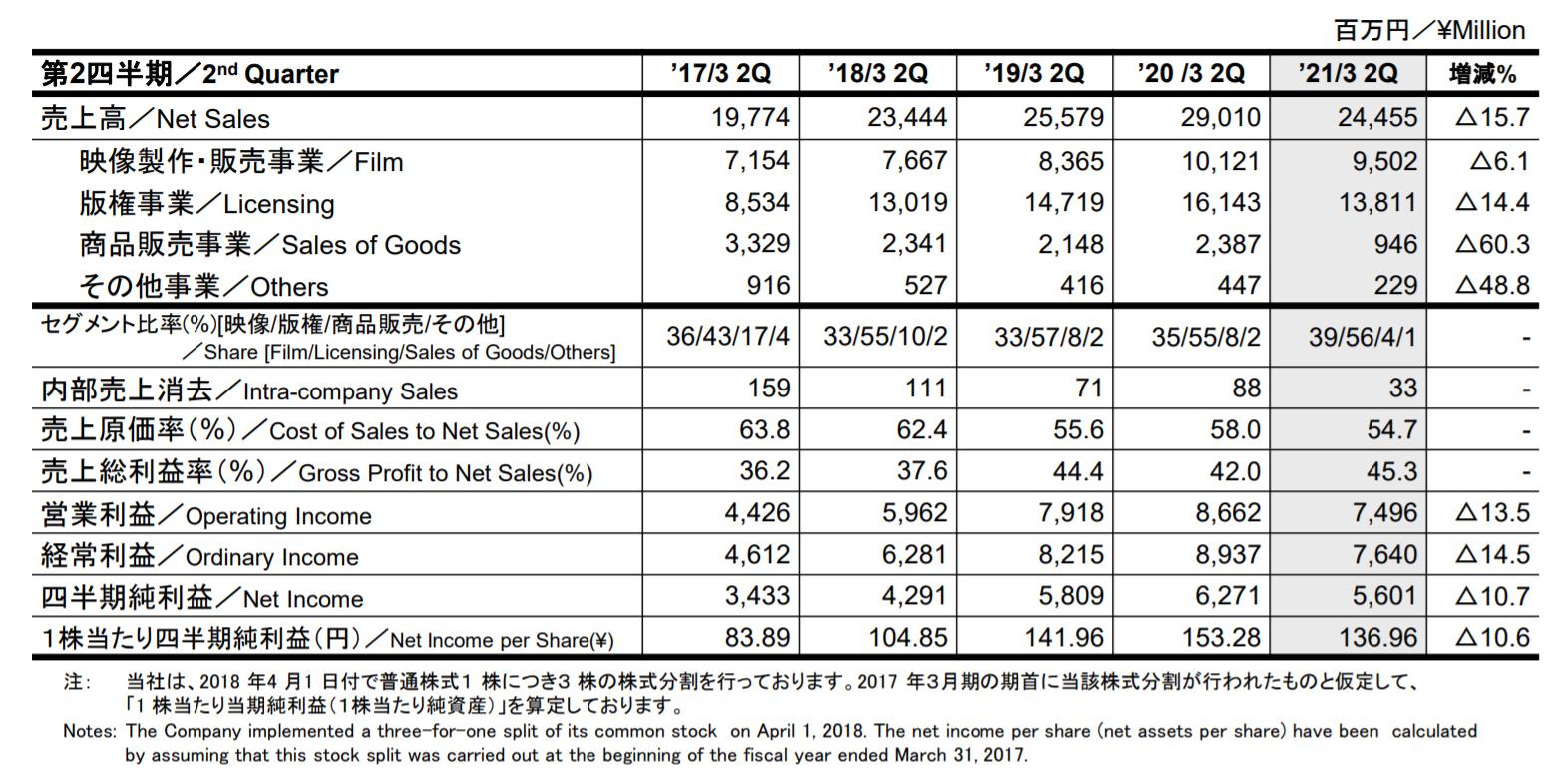 Dragon Ball – Résultats du 2ème Trimestre de l'année fiscale 2021 pour Toei Animation