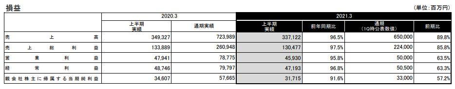 Dragon Ball – Résultats du 2ème Trimestre de l'année fiscale 2021 pour Bandai Namco