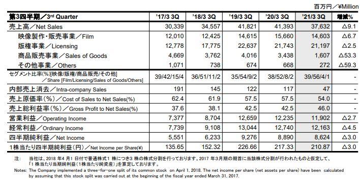 Dragon Ball – Résultats du 3ème Trimestre de l'année fiscale 2021 pour Toei Animation