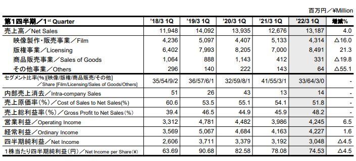 Dragon Ball – Résultats du 1er Trimestre de l'année fiscale 2022 pour Toei Animation